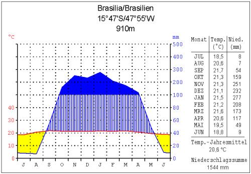 klima brasilia
